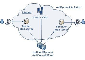 antispam_antivirus