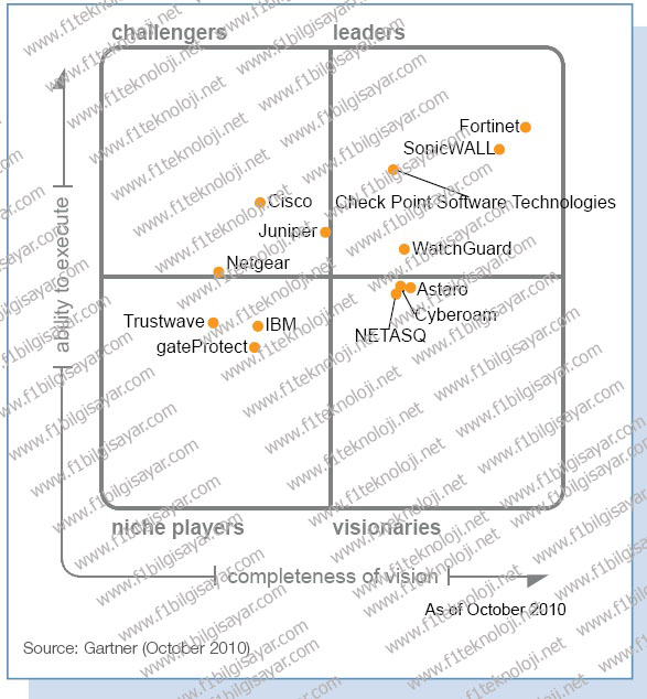 LEADER_IN_GARTNERS__MAGIC_QUADRANT_FOR_UNIFIED_THREAT_MANAGEMENT1